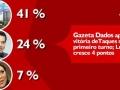 Gazeta Dados aponta vitória deTaques no primeiro turno; Lúdio cresce 4 pontos